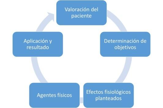 Círculo de aplicación